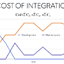Measuring growth for your API using the SaaS analogy