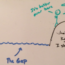 The Gap between KNOW and DO