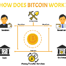 All You Wanted To Know About BitCoin?