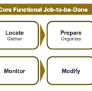 Mapping the Job-to-be-Done