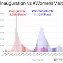 On Twitter, #WomensMarch Blew #InaugurationDay Out Of The Water