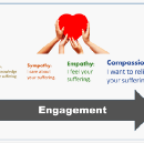 From Empathy to Compassion: An Evolution in UX