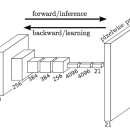 Literature Review: Fully Convolutional Networks