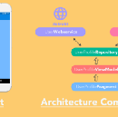 """The Missing Google Sample of Android """"Architecture Components"""" Guide."""