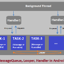 Handler in Android