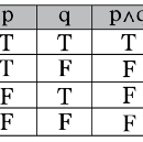Intro to Truth Tables & Boolean Algebra