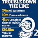 Three Mobile doubles prices overnight; still claim that O2-Three merger is good for consumers