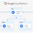 Using Google Cloud Spanner to measure social media influence over stock market
