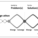 Design-athon: When and where to use it in the Design Process.