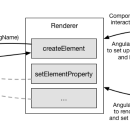 Experiments with Angular Renderers
