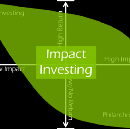 Do your investments impact the world?