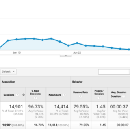 How we got 2,000 visitors per day for free.