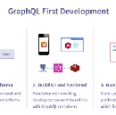Navigating your transition to GraphQL