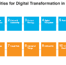 The Top Digital Transformation Priorities For 2016 — Part 1