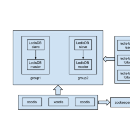 Build up a High Availability Distributed Key-Value Store