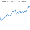 What's Happening To SaaS Valuations?