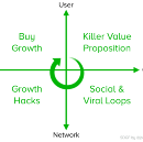 The Super Dope Growth Framework