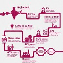 It's a moonshot! - India is the 3rd largest startup hub