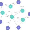 Explaining GraphQL Connections