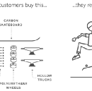 What is Customer Jobs? What is a Job to be Done (JTBD)?
