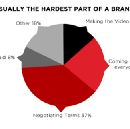 The State of The Brand Deal