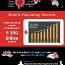 The Facts About Online Gambling & it's Growth — All Gamble News