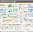 Our 2016 chart of real estate technology companies
