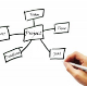 Project Management Advice and Tools