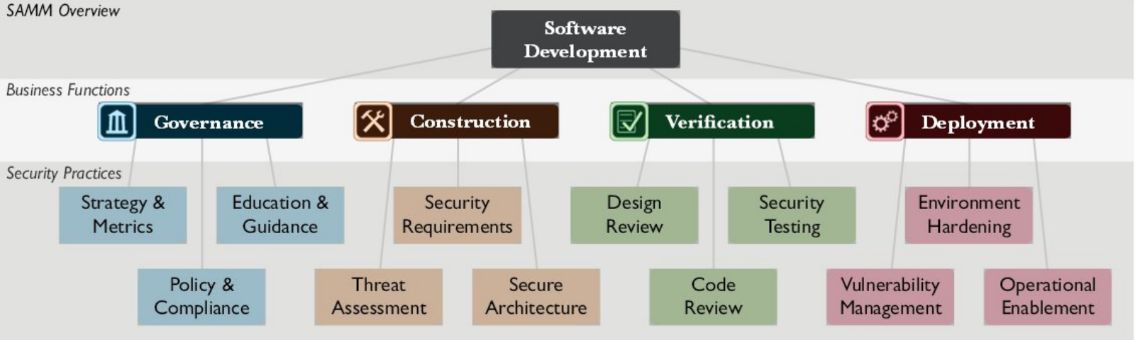 Software Assurance Maturity Model: A guide to building security into software development