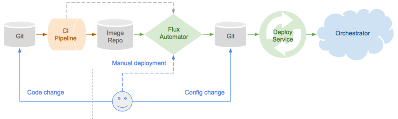 The GitOps Pipeline - Part 2