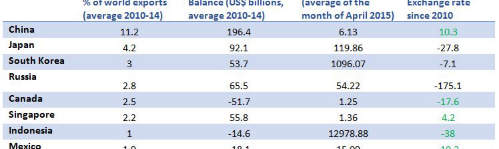 Table showing the relationship between trade balance and exchange rates