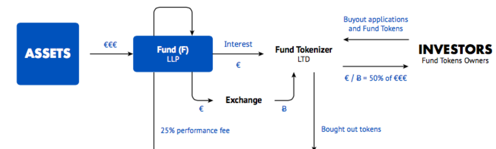 cryptocurrency fund fee
