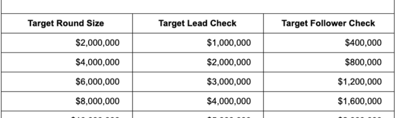 Target Check Size Cheat Sheet: what to expect from leader and follower investors in a round.
