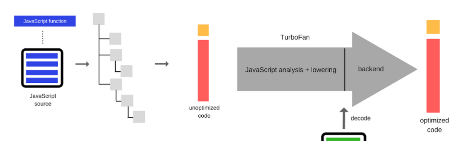 How JavaScript works: A comparison with WebAssembly + why in