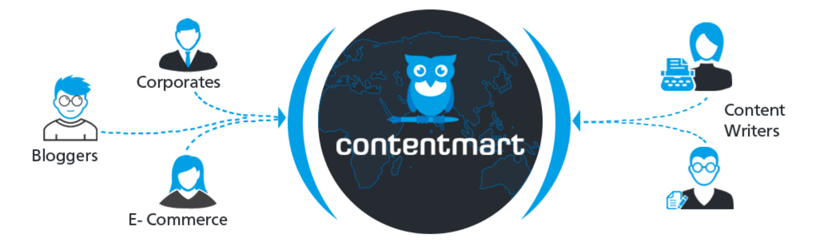 The Contentmart Ecosystem