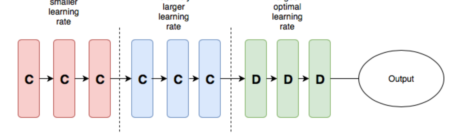 Exploring Learning Rates to improve model performance in Keras