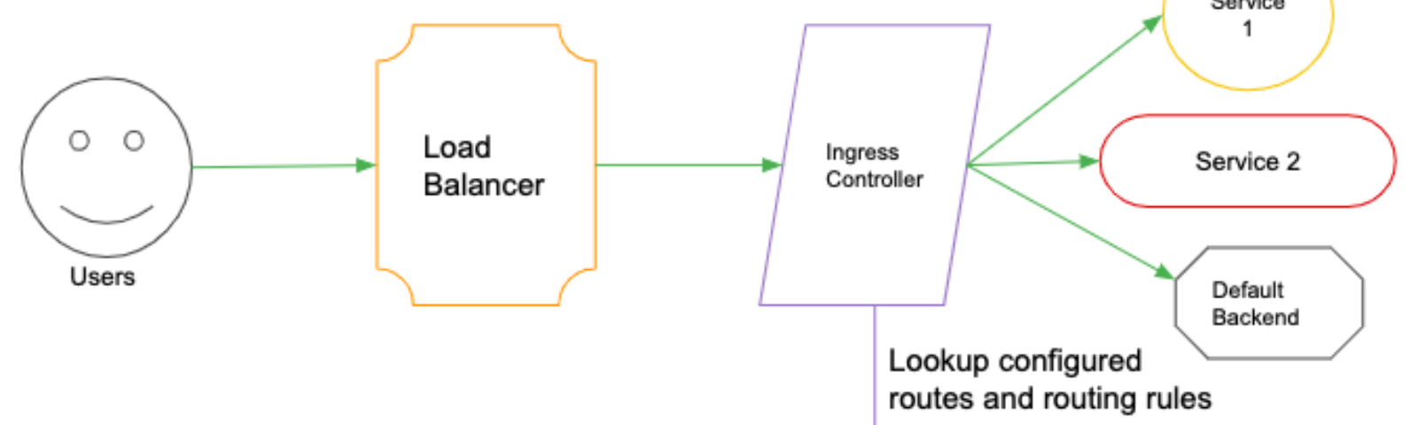 Ingress on Kubernetes with Cert-Manager - Kubernauts