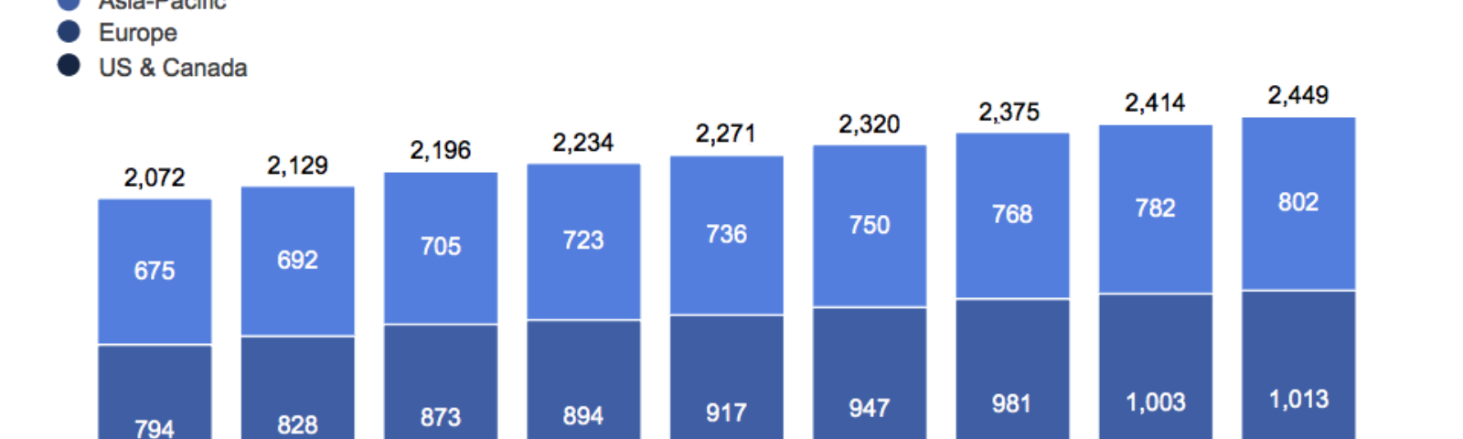Facebook growth numbers