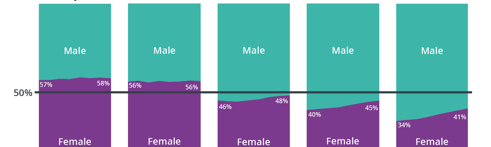 A chart showing the gender balance at different grades across the civil service, improving over time, but still not balanced.