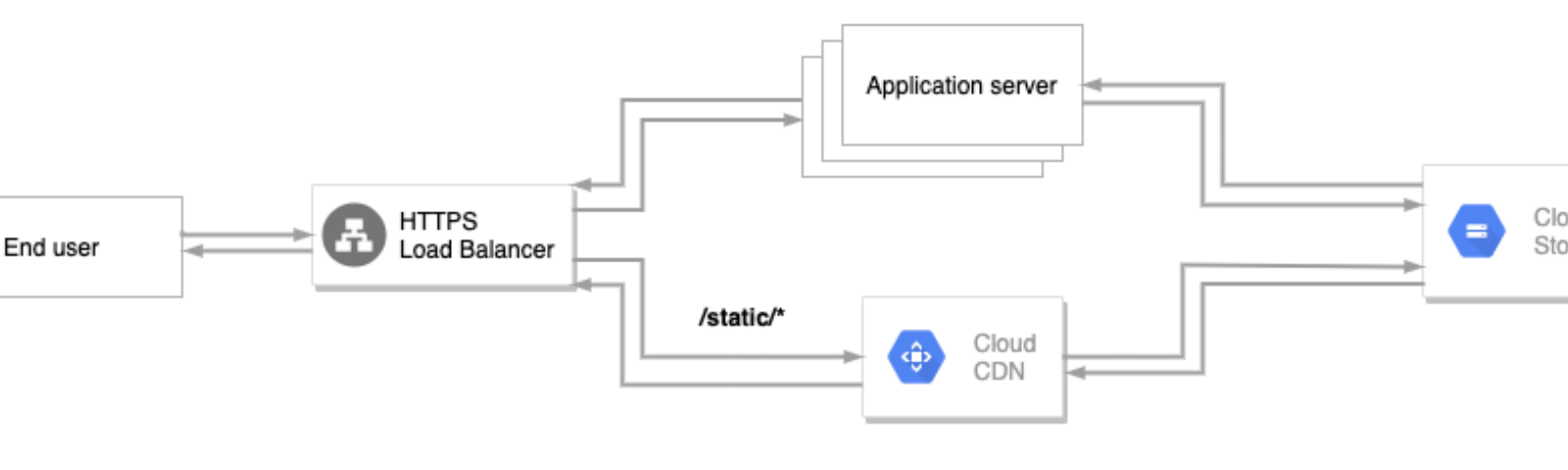 Routing static content requests through a global CDN
