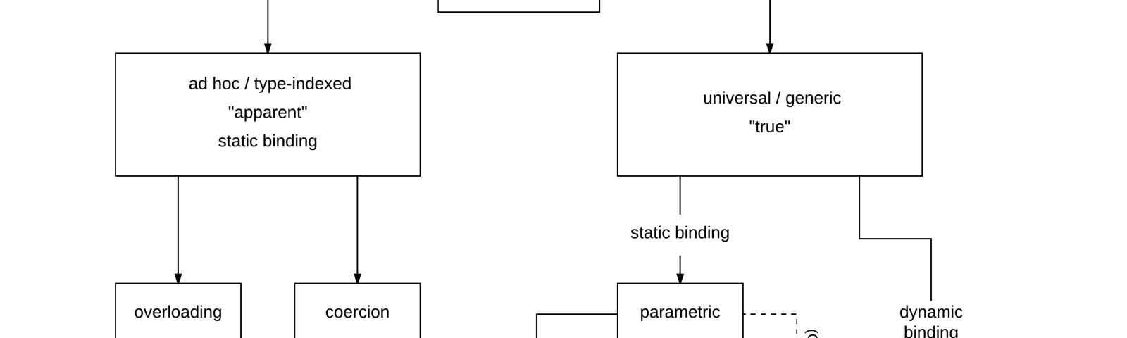 Types of polymorphism