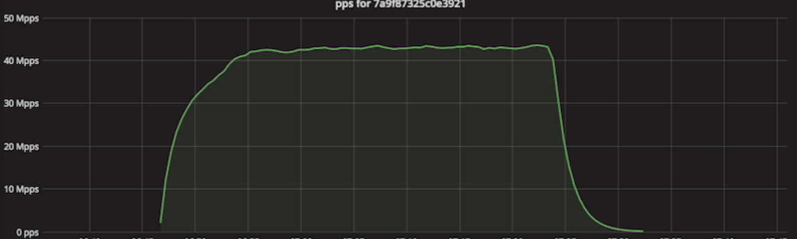 Stupidly Simple DDoS Protocol (SSDP) generates 100 Gbps DDoS
