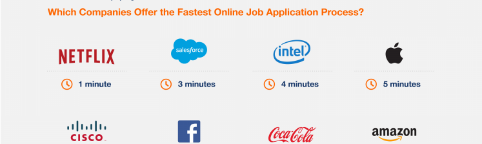 Average time to apply of leading US companies