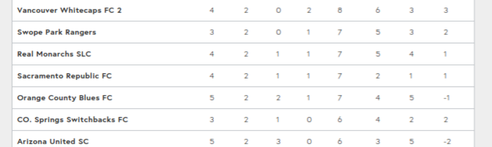 Current USL Western Confrence Standings