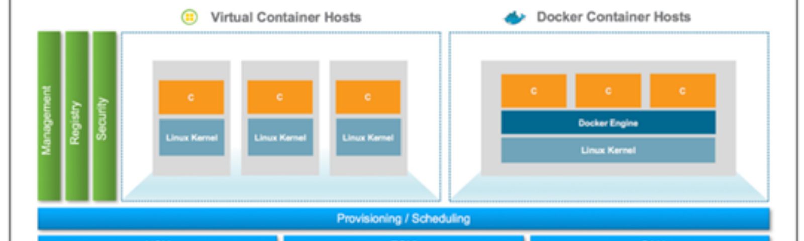 vSphere Integrated Containers: What They Are and How They