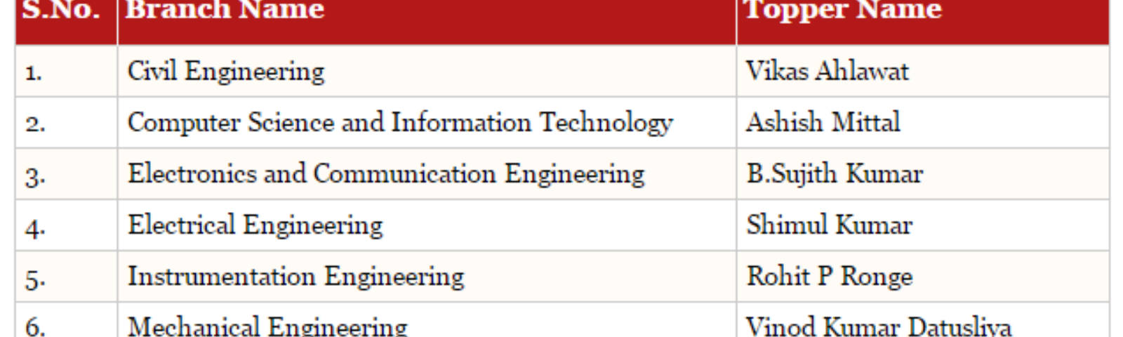 GATE Results 2013