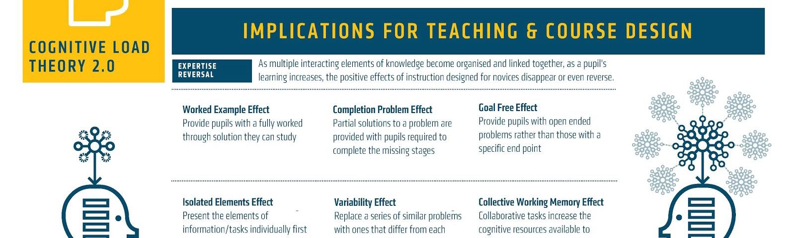 Cognitive Load Theory Updated; 20 Years On—Implications for Teachers and Teaching