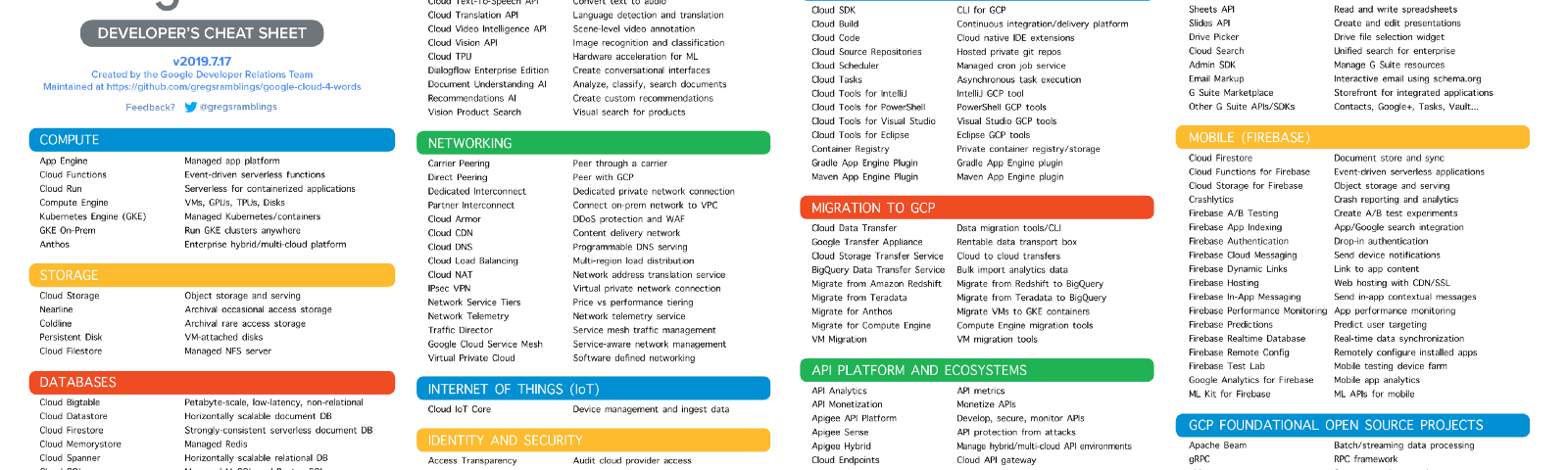 List of Google Cloud products with short descriptions of each