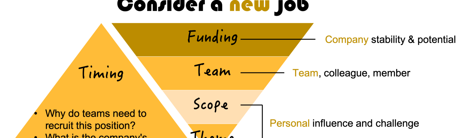 I'm Faye|UX designer at e-commerce, draws a chart that describes the five observation points of the new company