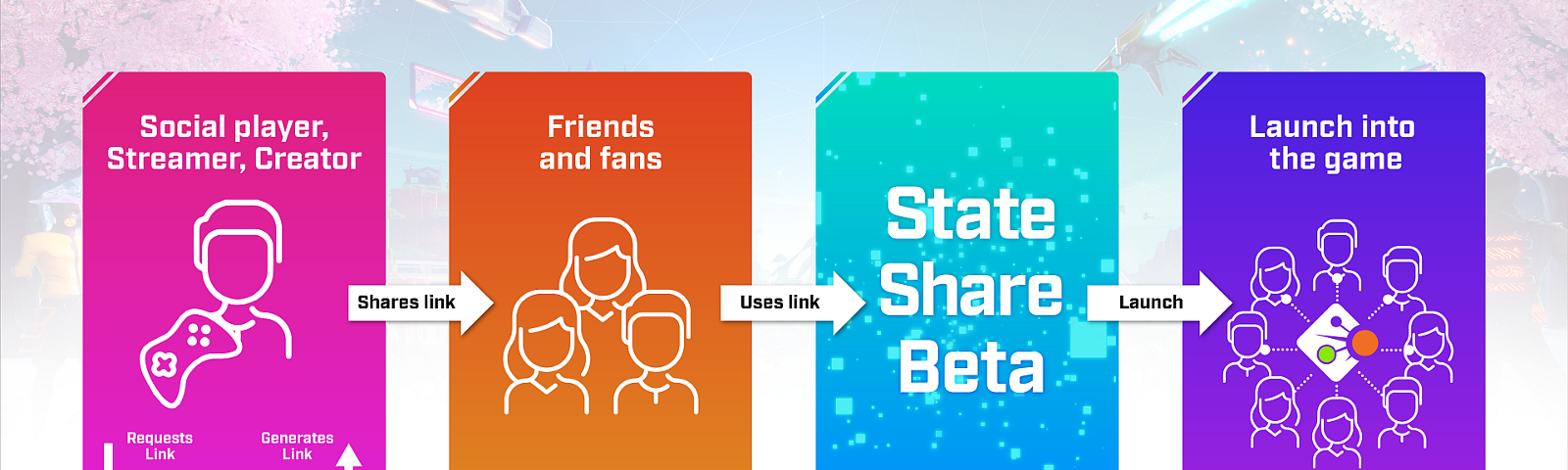 Image of State Share Beta links and how they flow into the game.